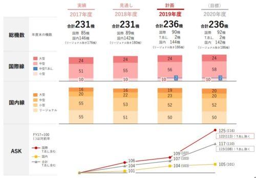 JALグループ中期経営計画ローリングプラン2019