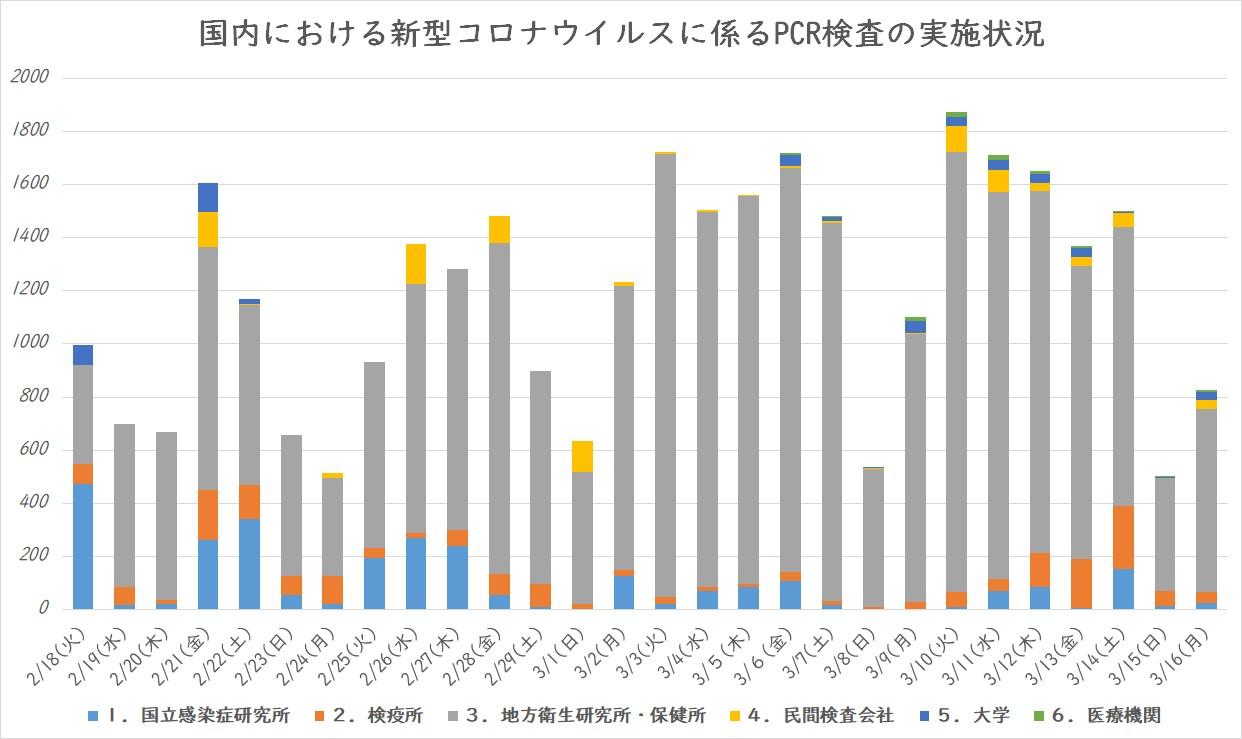PCR検査数(3月17日集計)
