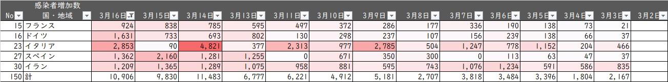 新型コロナ感染者数20200317_資料4