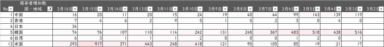 新型コロナ感染者数20200317_資料3